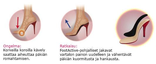 catwalk-ongelma-ratkaisu